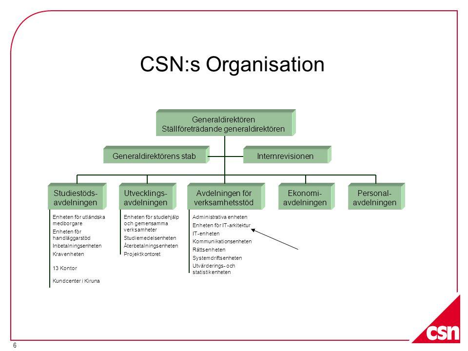 6 CSN:s Organisation Generaldirektörens stab Studiestöds- avdelningen Utvecklings- avdelningen Avdelningen för verksamhetsstöd Ekonomi- avdelningen Pe