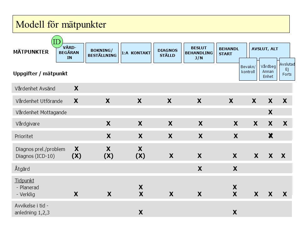 Uppgifter / mätpunkt MÄTPUNKTER Vårdenhet Avsänd X Vårdgivare X X X X X Prioritet X X X X X X Åtgärd X X Tidpunkt - Planerad X X - Verklig X X X X X X