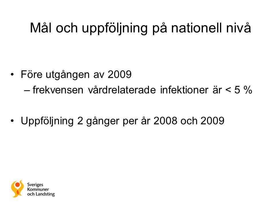 Mål och uppföljning på nationell nivå •Före utgången av 2009 –frekvensen vårdrelaterade infektioner är < 5 % •Uppföljning 2 gånger per år 2008 och 200