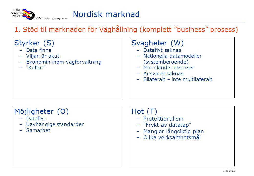 Juni 2005 Nordisk Vejteknisk Forbund NVF-11: Informasjonssystemer Nordisk marknad Styrker (S) –Bestillningskompetens –Stora IT-kunder –Likadan verksamhetsidé –Struktur fö samarbete finns –Viljan för större marknader (=effektivare) –PPP-model, eller annan special model Svagheter (W) –Få leverandører –Inte samordnad beställning (sektorberoende synsvinkler) –Smal marknad –Kunden representerer dårligt användaren Hot (T) –1 leverandør – Lokala fackexperter –Hov leverandör kan vara effektivare Möjligheter (O) –Samarbetande leverandører –Netverk –Konsern –Tydligare beskrivning av (väghållars) behov –Nordiska standarder –Köpa tjänster i stället av system 2.