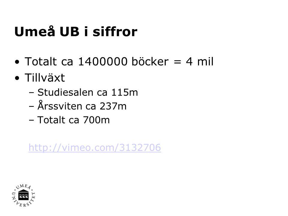 Umeå UB i siffror •Totalt ca 1400000 böcker = 4 mil •Tillväxt –Studiesalen ca 115m –Årssviten ca 237m –Totalt ca 700m http://vimeo.com/3132706