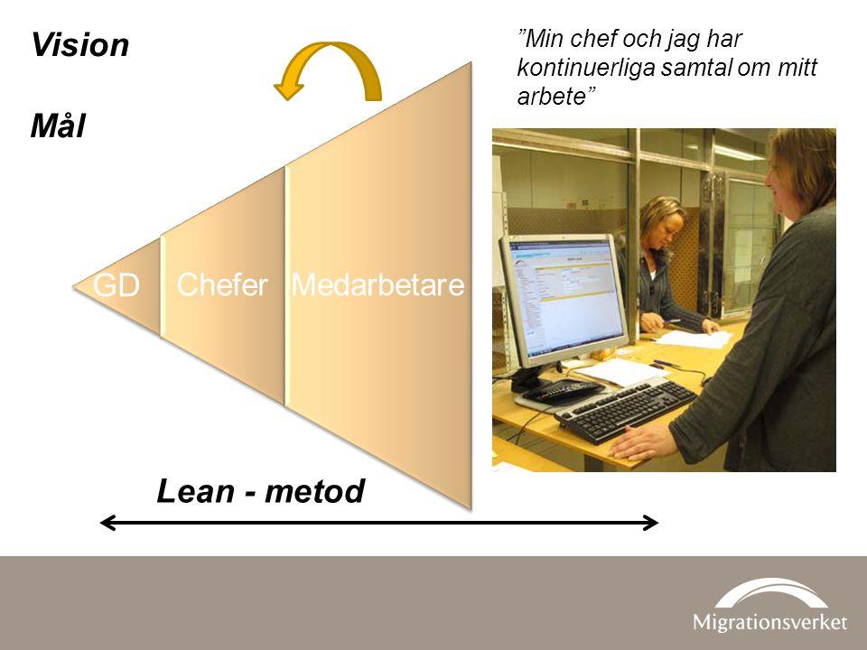 Kunder Lean - metod Vision Mål Min chef och jag har kontinuerliga samtal om mitt arbete