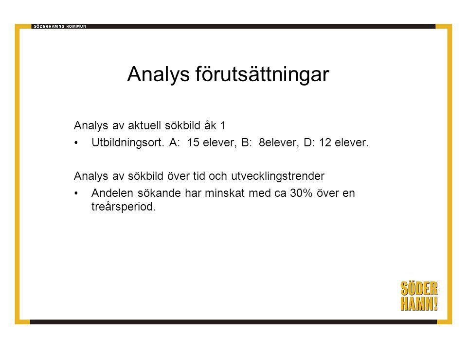 Analys förutsättningar Analys av aktuell sökbild åk 1 •Utbildningsort.