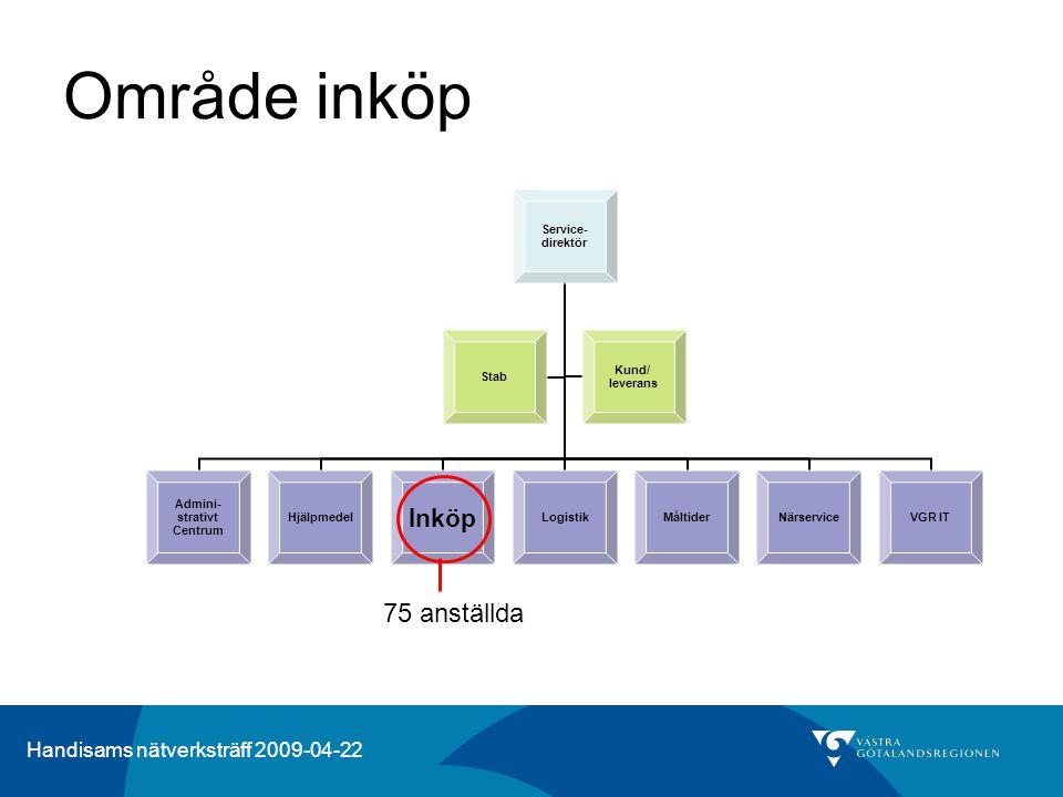 Handisams nätverksträff 2009-04-22 Område inköp 75 anställda