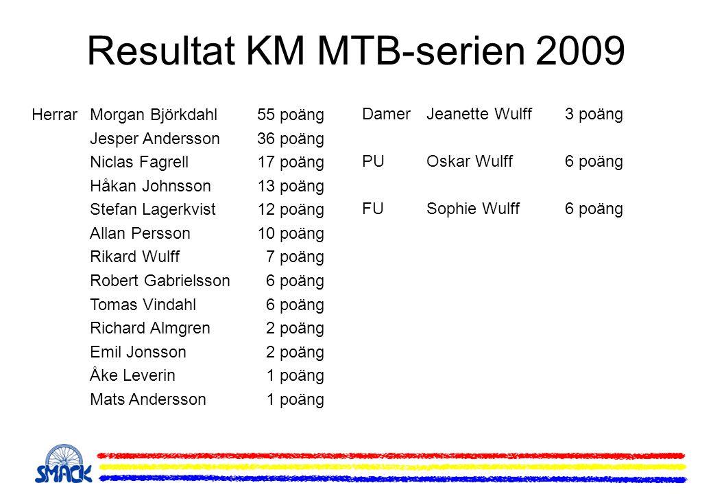 Resultat KM MTB-serien 2009 HerrarMorgan Björkdahl55 poäng Jesper Andersson36 poäng Niclas Fagrell17 poäng Håkan Johnsson13 poäng Stefan Lagerkvist 12