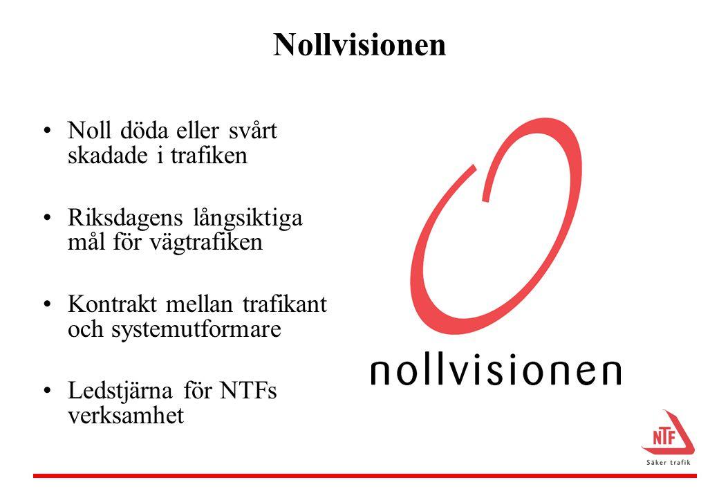 Nollvisionen •Noll döda eller svårt skadade i trafiken •Riksdagens långsiktiga mål för vägtrafiken •Kontrakt mellan trafikant och systemutformare •Ledstjärna för NTFs verksamhet