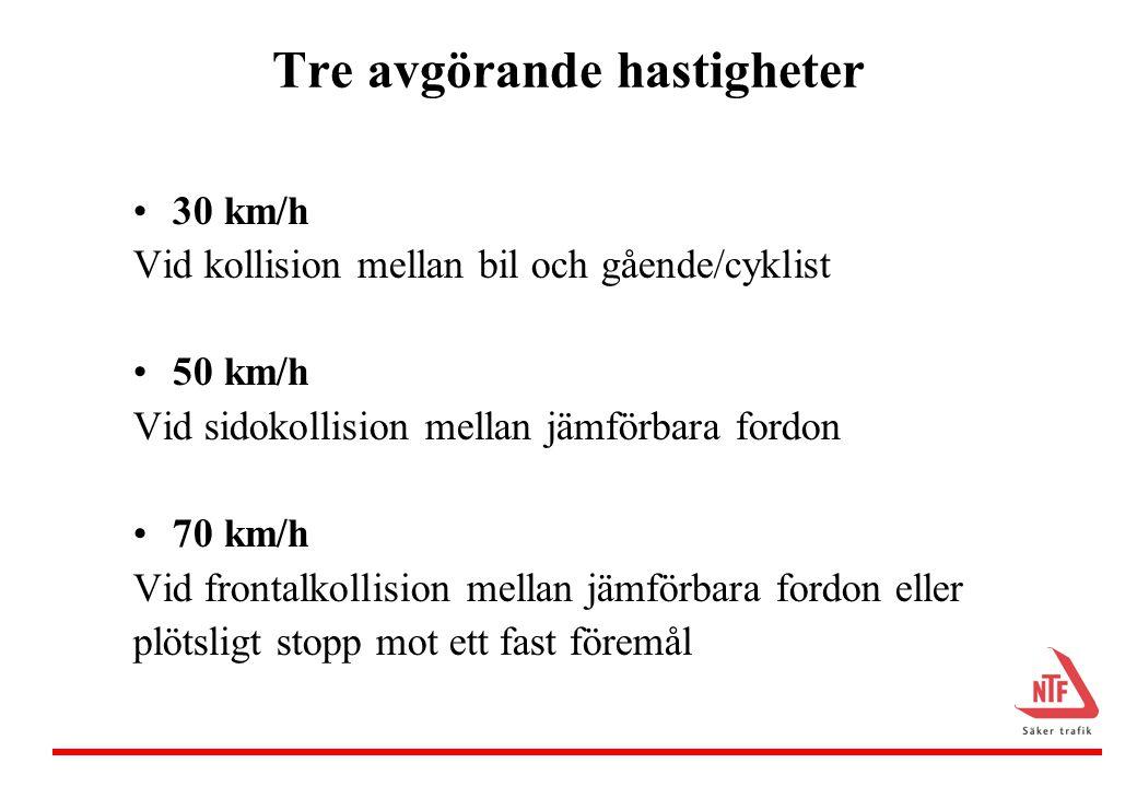 Tre avgörande hastigheter •30 km/h Vid kollision mellan bil och gående/cyklist •50 km/h Vid sidokollision mellan jämförbara fordon •70 km/h Vid frontalkollision mellan jämförbara fordon eller plötsligt stopp mot ett fast föremål