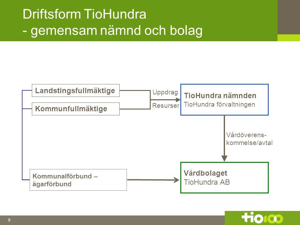 9 Driftsform TioHundra - gemensam nämnd och bolag Landstingsfullmäktige Kommunfullmäktige TioHundra nämnden TioHundra förvaltningen Vårdbolaget TioHundra AB Uppdrag Resurser Vårdöverens- kommelse/avtal Kommunalförbund – ägarförbund