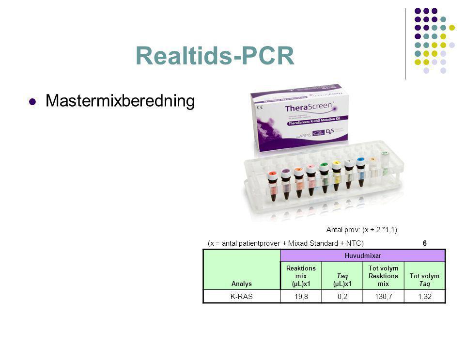 Realtids-PCR  Mastermixberedning Antal prov: (x + 2 *1,1) (x = antal patientprover + Mixad Standard + NTC)6 Analys Huvudmixar Reaktions mix (µL)x1 Ta