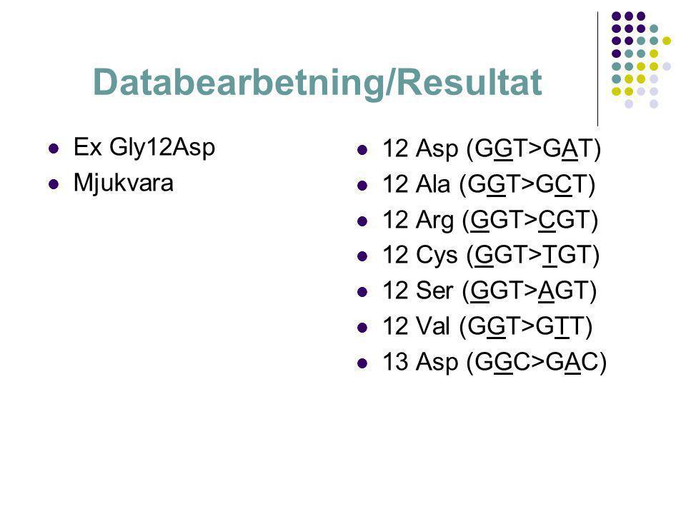  Ex Gly12Asp  Mjukvara  12 Asp (GGT>GAT)  12 Ala (GGT>GCT)  12 Arg (GGT>CGT)  12 Cys (GGT>TGT)  12 Ser (GGT>AGT)  12 Val (GGT>GTT)  13 Asp (G