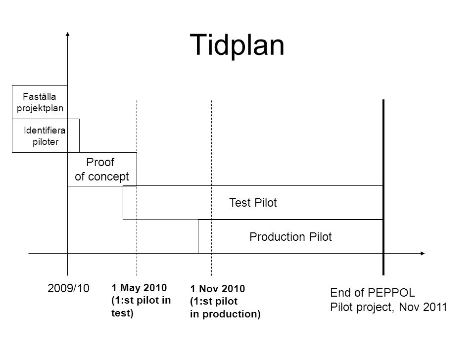 Tidplan Proof of concept Test Pilot Production Pilot End of PEPPOL Pilot project, Nov 2011 1 May 2010 (1:st pilot in test) 1 Nov 2010 (1:st pilot in p