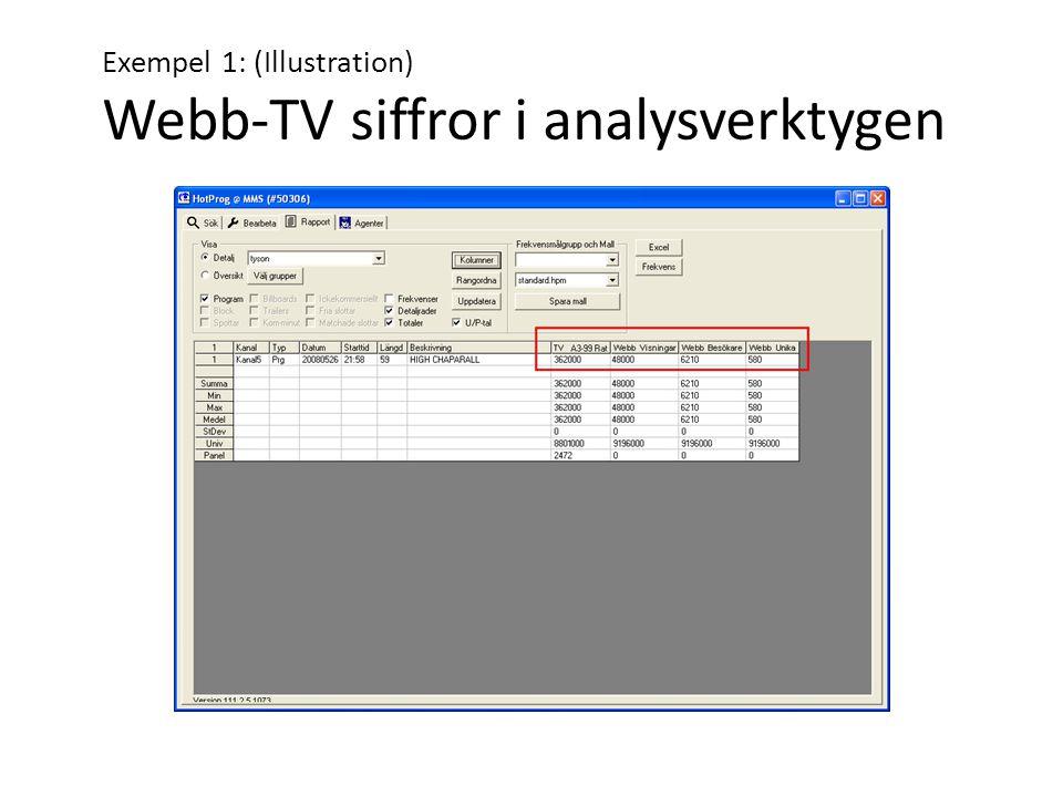 Exempel 1: (Illustration) Webb-TV siffror i analysverktygen