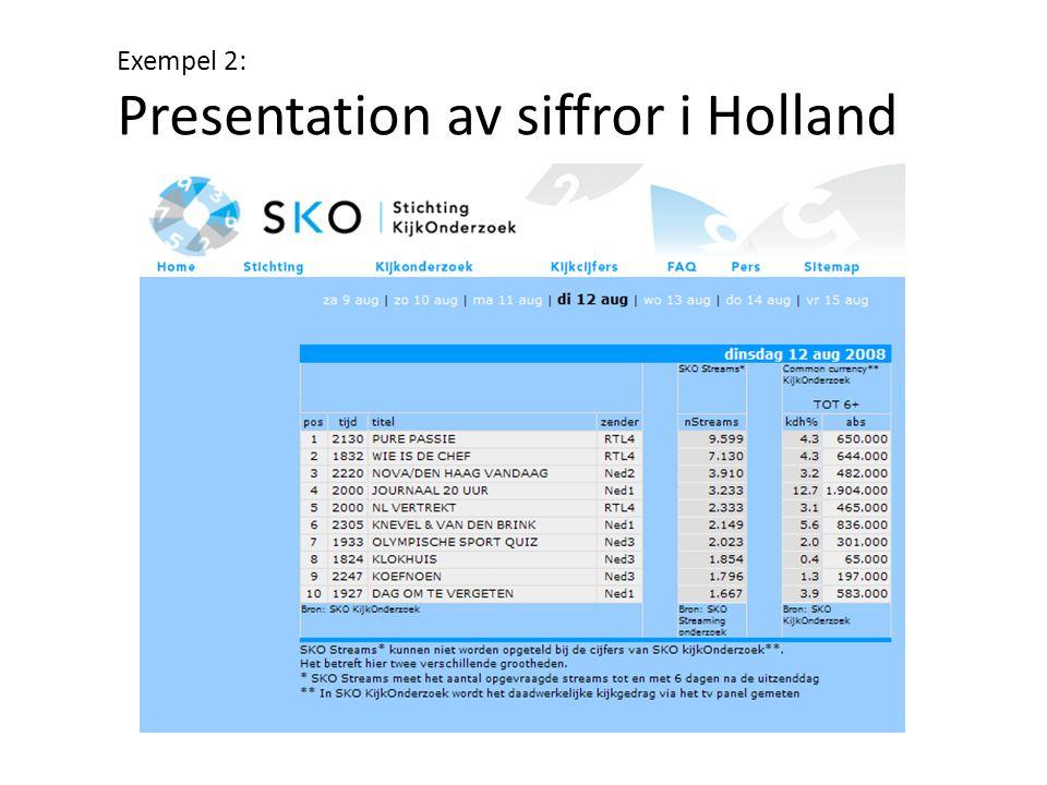 Exempel 2: Presentation av siffror i Holland
