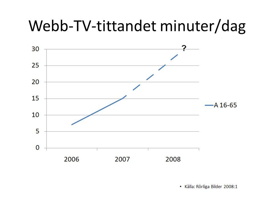 Webb-TV-tittandet minuter/dag