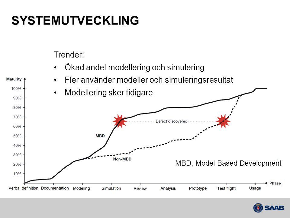 SYSTEMUTVECKLING MBD, Model Based Development Trender: •Ökad andel modellering och simulering •Fler använder modeller och simuleringsresultat •Modelle