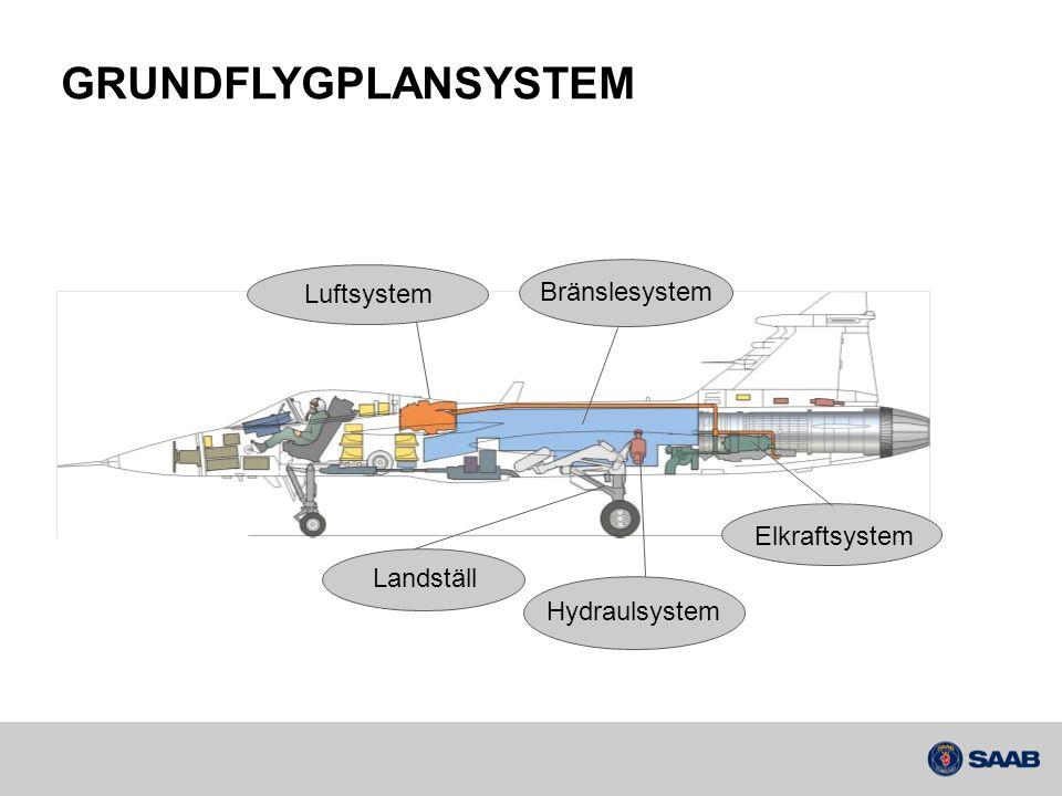 GRUNDFLYGPLANSYSTEM Bränslesystem Luftsystem Elkraftsystem Landställ Hydraulsystem