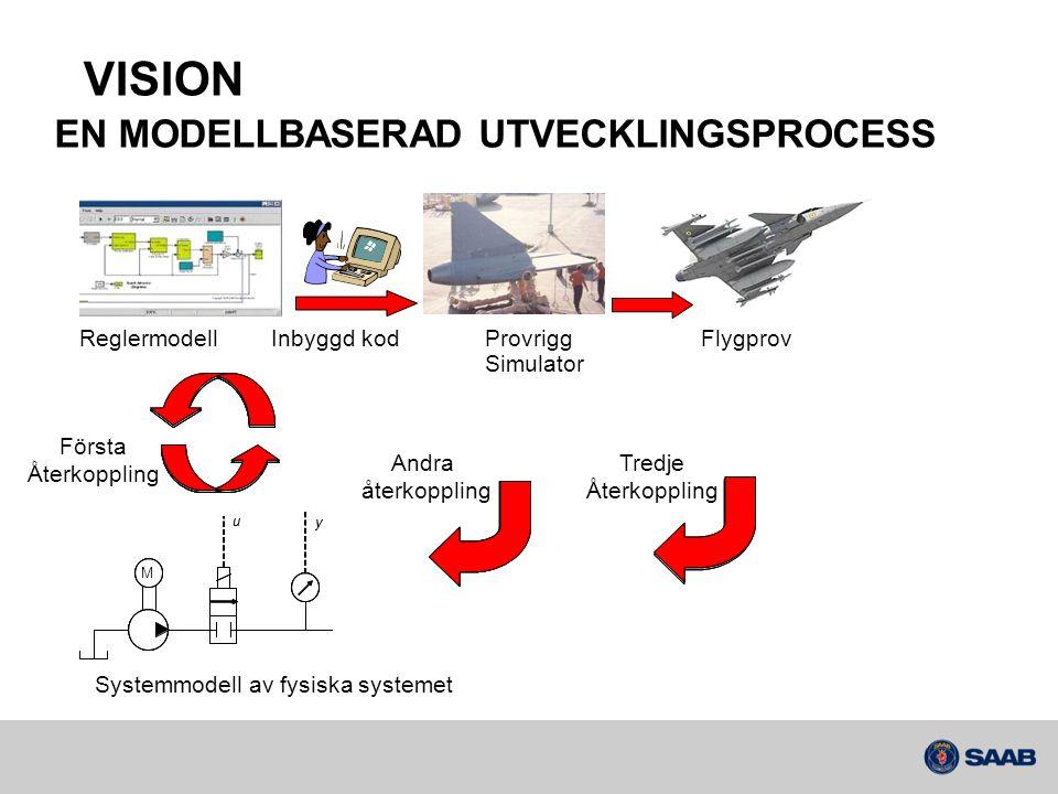 EN MODELLBASERAD UTVECKLINGSPROCESS Flygprov Första Återkoppling Andra återkoppling Tredje Återkoppling Systemmodell av fysiska systemet Inbyggd kodRe