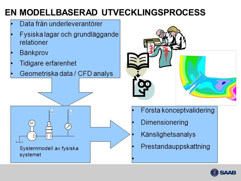 EN MODELLBASERAD UTVECKLINGSPROCESS Reglermodell •Fysiska begränsningar •Reglermål •Systemsäkerhet •Dokument (genererade) •Specifikation för inbyggd mjukvara •Simulerbar beskrivning