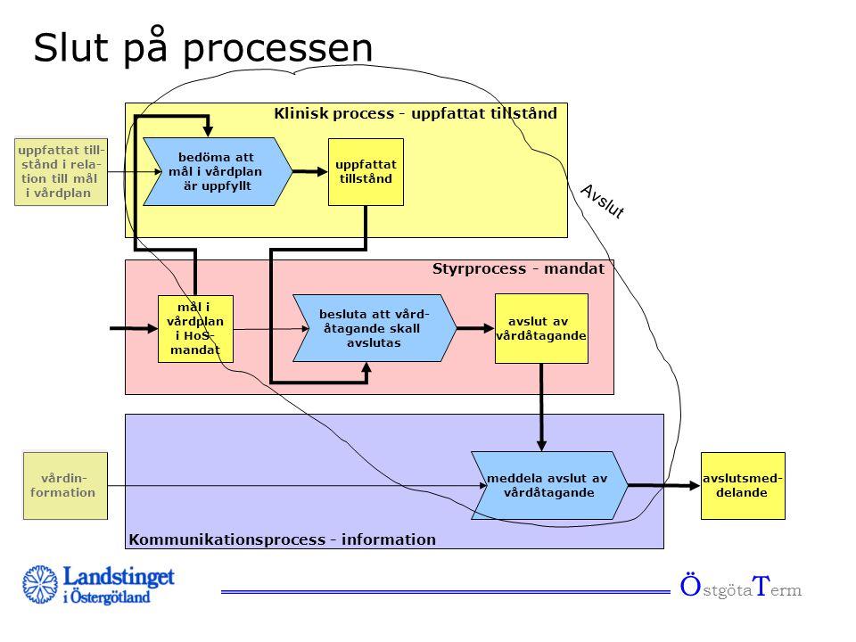 Ö stgöta T erm Slut på processen avslut av vårdåtagande Klinisk process - uppfattat tillstånd Styrprocess - mandat Kommunikationsprocess - information