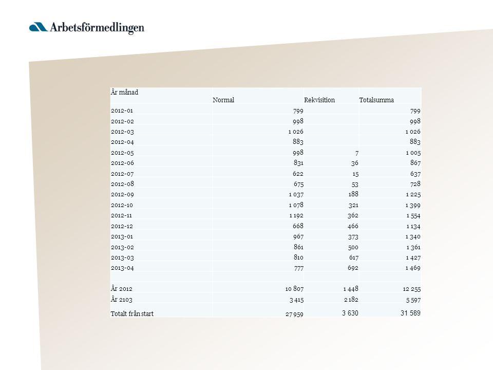År månad NormalRekvisitionTotalsumma 2012-01799 2012-02998 2012-031 026 2012-04883 2012-0599871 005 2012-0683136867 2012-0762215637 2012-0867553728 20