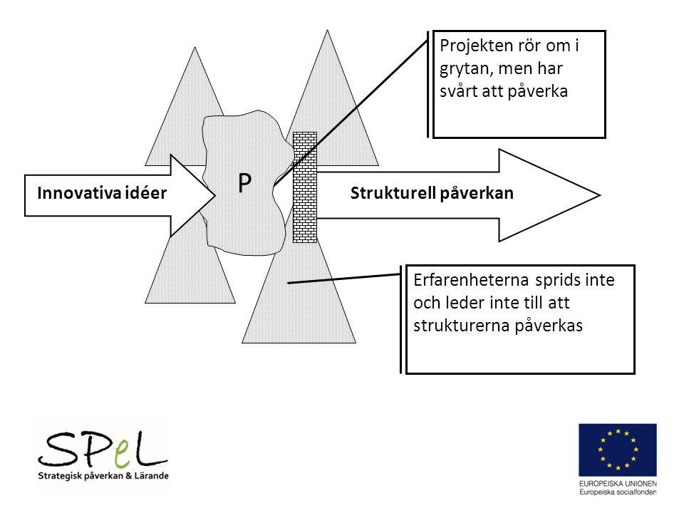 Strukturell påverkan Projekten rör om i grytan, men har svårt att påverka Erfarenheterna sprids inte och leder inte till att strukturerna påverkas Innovativa idéer P