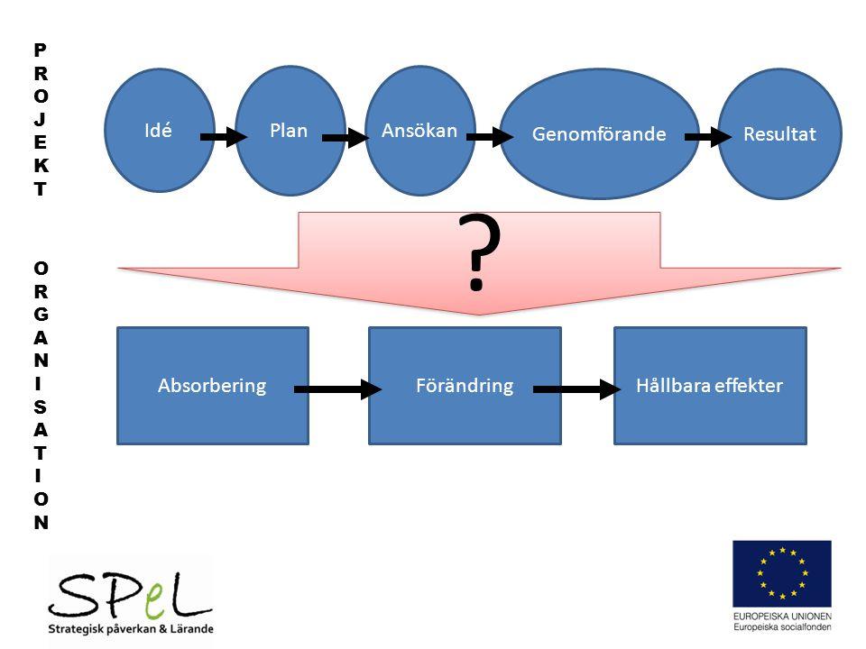 Idé AnsökanPlan GenomförandeResultat PROJEKTPROJEKT ORGANISATIONORGANISATION AbsorberingFörändringHållbara effekter .