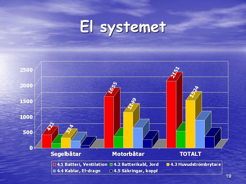 19 El systemet