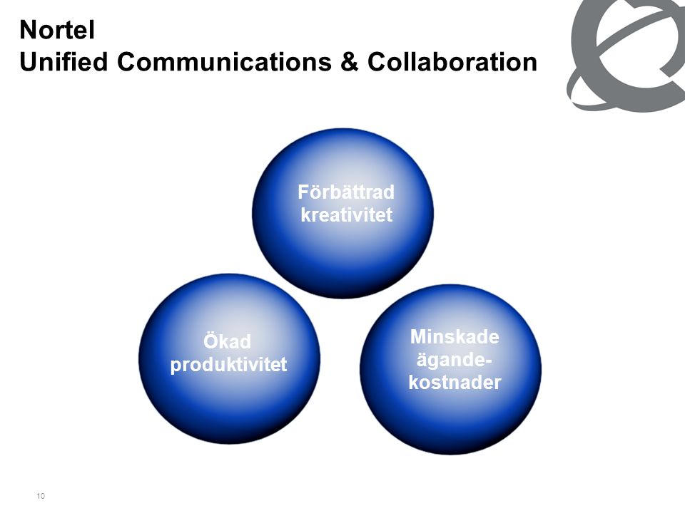 10 Nortel Unified Communications & Collaboration Förbättrad kreativitet Minskade ägande- kostnader Ökad produktivitet