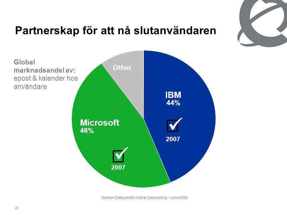 20 Partnerskap för att nå slutanvändaren Gartner Dataquest E-mail & Calendaring – June 2006 IBM 44% Microsoft 46% Other Global marknadsandel av: epost
