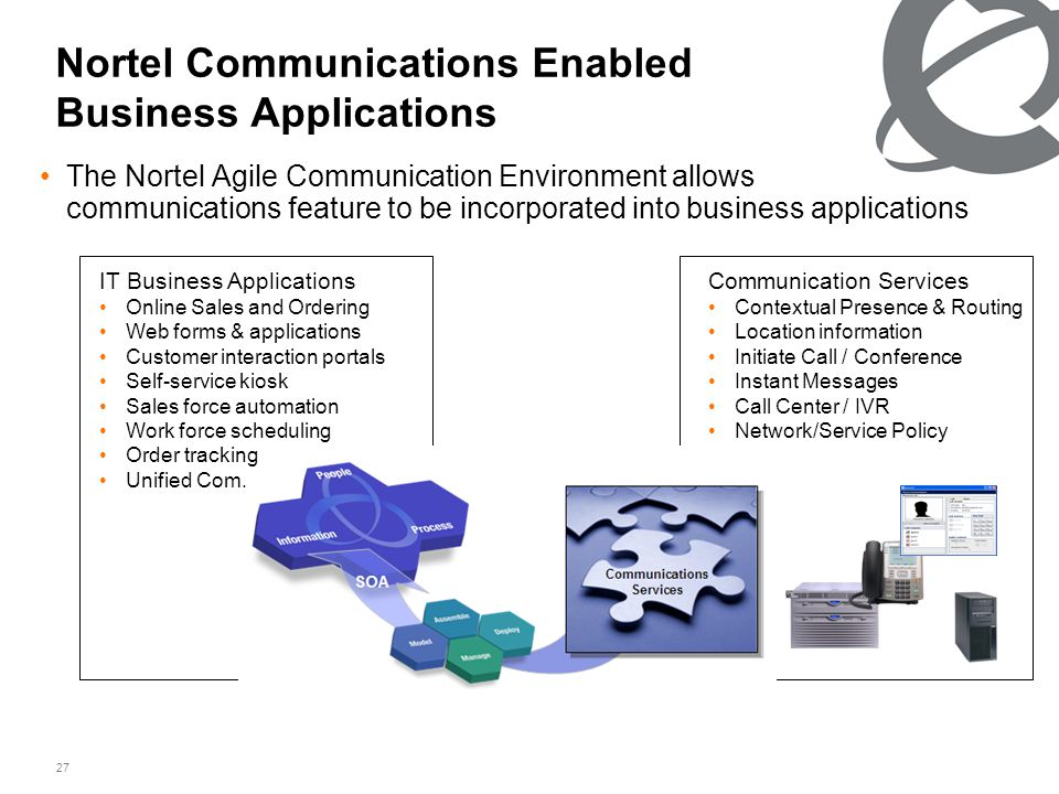 27 Nortel Communications Enabled Business Applications •The Nortel Agile Communication Environment allows communications feature to be incorporated into business applications Communication Services •Contextual Presence & Routing •Location information •Initiate Call / Conference •Instant Messages •Call Center / IVR •Network/Service Policy IT Business Applications •Online Sales and Ordering •Web forms & applications •Customer interaction portals •Self-service kiosk •Sales force automation •Work force scheduling •Order tracking •Unified Com.