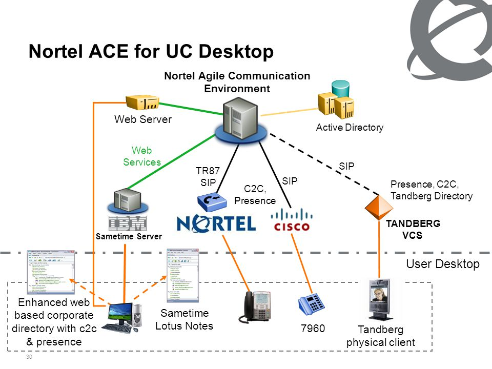 30 Nortel ACE for UC Desktop C2C, Presence SIP Tandberg physical client User Desktop Enhanced web based corporate directory with c2c & presence Active Directory Presence, C2C, Tandberg Directory Web Services TR87 SIP SIP Nortel Agile Communication Environment Sametime Server Sametime Lotus Notes Web Server 7960 TANDBERG VCS