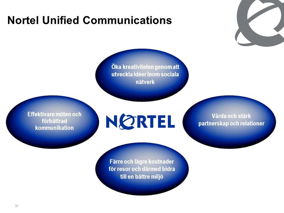 31 Nortel Unified Communications Öka kreativiteten genom att utveckla idéer inom sociala nätverk Vårda och stärk partnerskap och relationer Effektivar