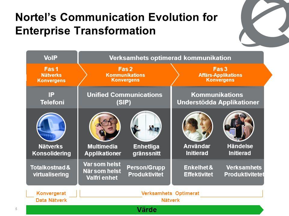 5 Kommunikations Understödda Applikationer Användar Initierad Händelse Initierad Verksamhets Produktivitetet Enkelhet & Effektivitet Unified Communica