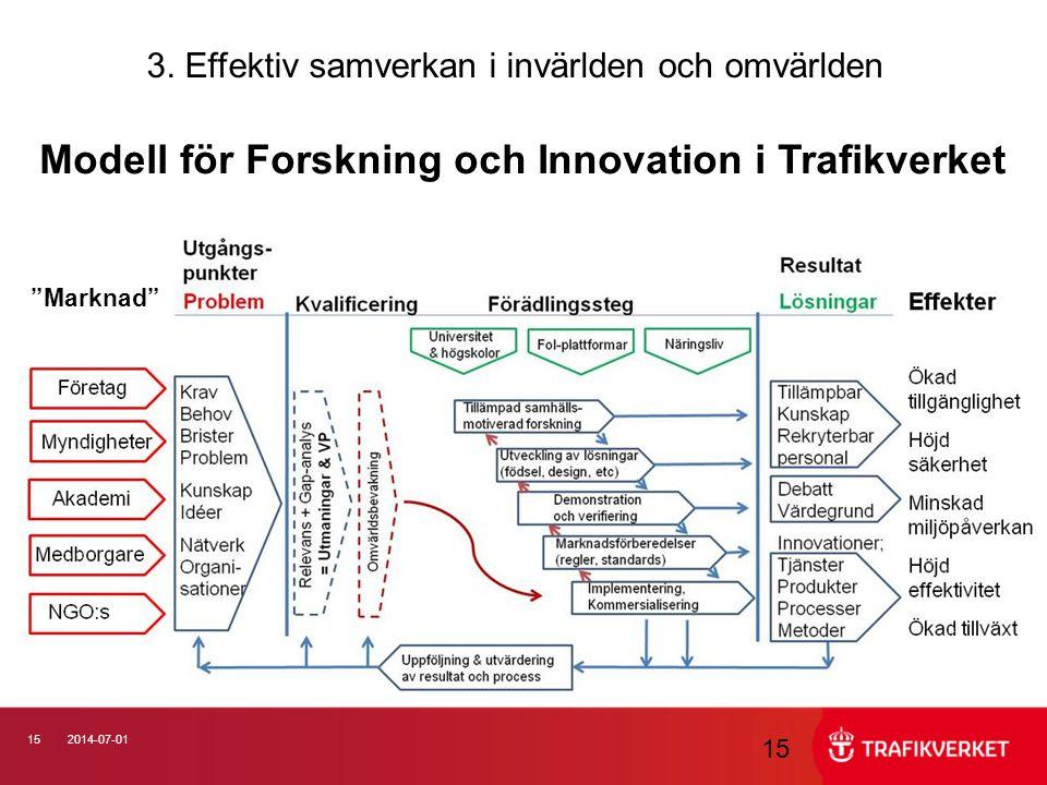 """152014-07-01 15 Modell för Forskning och Innovation i Trafikverket """"Marknad"""" 3. Effektiv samverkan i invärlden och omvärlden"""