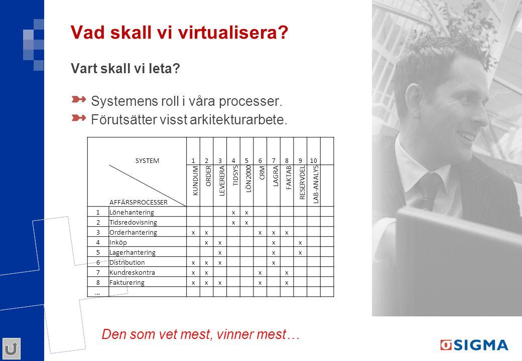 Vad skall vi virtualisera? Vart skall vi leta? Systemens roll i våra processer. Förutsätter visst arkitekturarbete. SYSTEM12345678910 AFFÄRSPROCESSER