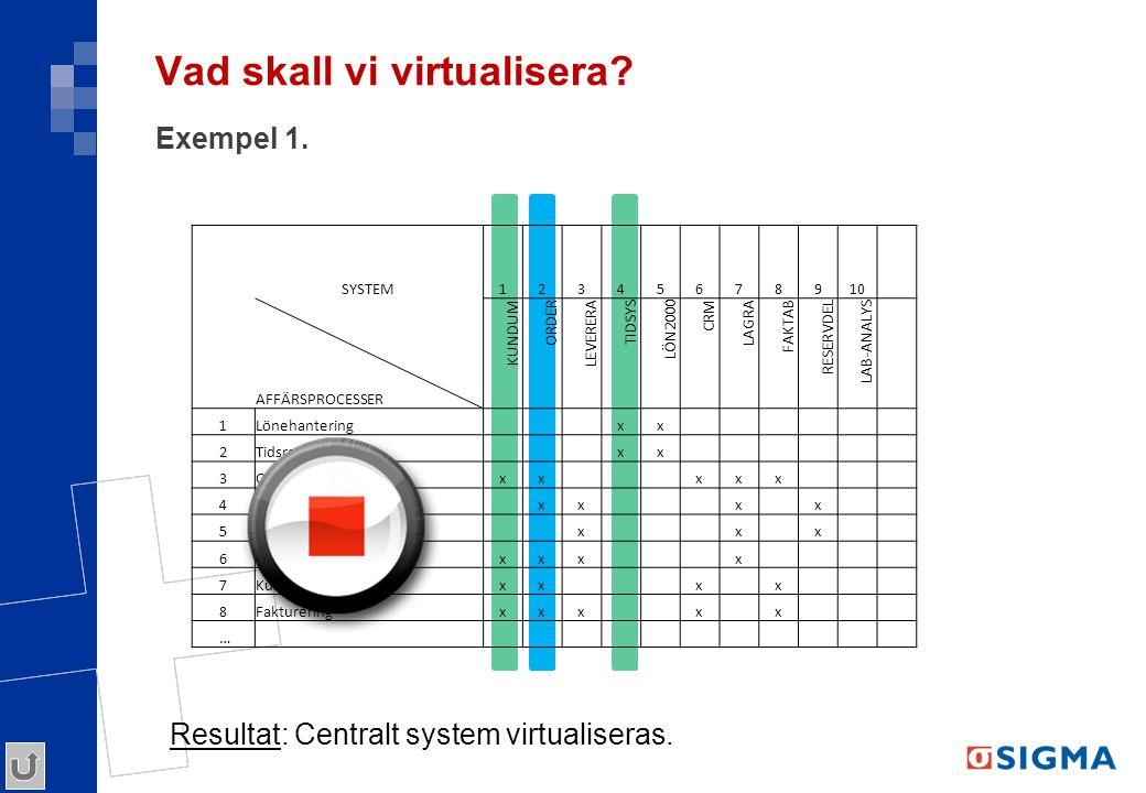 Vad skall vi virtualisera? Exempel 1. SYSTEM12345678910 AFFÄRSPROCESSER KUNDUM ORDER LEVERERA TIDSYS LÖN2000 CRM LAGRA FAKTAB RESERVDEL LAB-ANALYS 1Lö