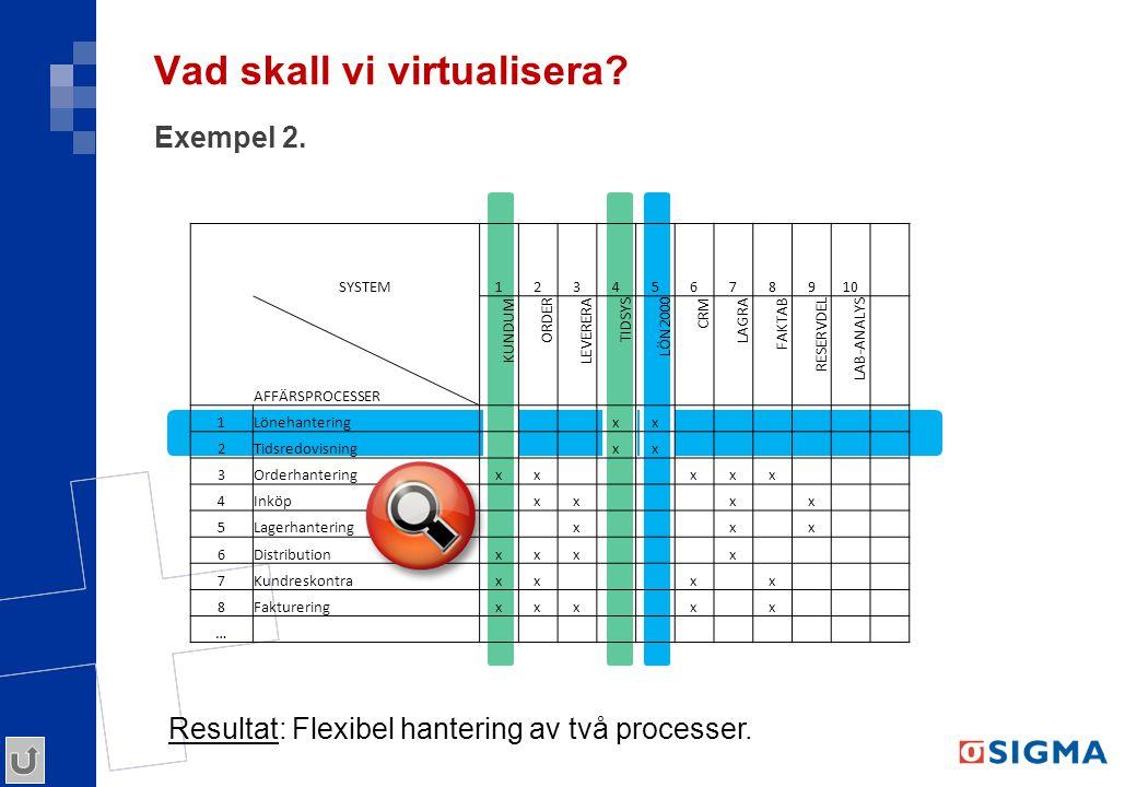 Vad skall vi virtualisera? Exempel 2. SYSTEM12345678910 AFFÄRSPROCESSER KUNDUM ORDER LEVERERA TIDSYS LÖN2000 CRM LAGRA FAKTAB RESERVDEL LAB-ANALYS 1Lö