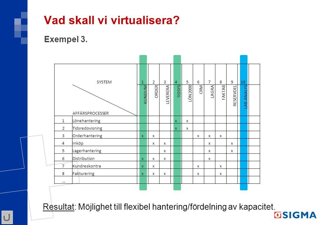 Vad skall vi virtualisera? Exempel 3. SYSTEM12345678910 AFFÄRSPROCESSER KUNDUM ORDER LEVERERA TIDSYS LÖN2000 CRM LAGRA FAKTAB RESERVDEL LAB-ANALYS 1Lö