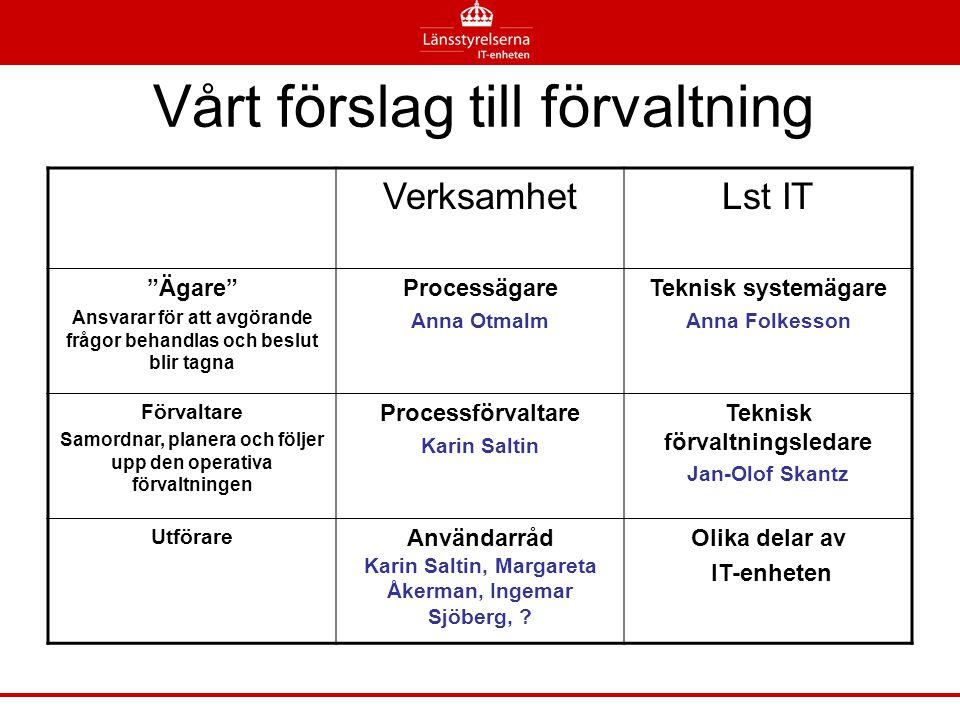 """Vårt förslag till förvaltning VerksamhetLst IT """"Ägare"""" Ansvarar för att avgörande frågor behandlas och beslut blir tagna Processägare Anna Otmalm Tekn"""