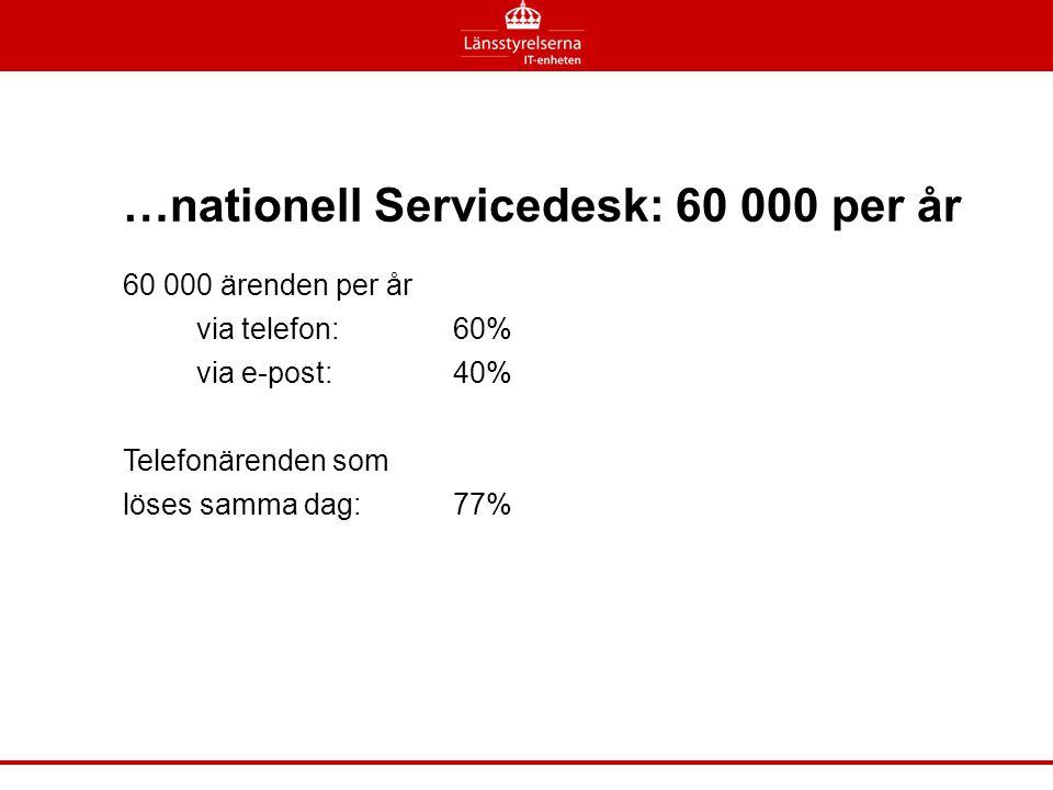 …nationell Servicedesk: 60 000 per år 60 000 ärenden per år via telefon: 60% via e-post: 40% Telefonärenden som löses samma dag:77%