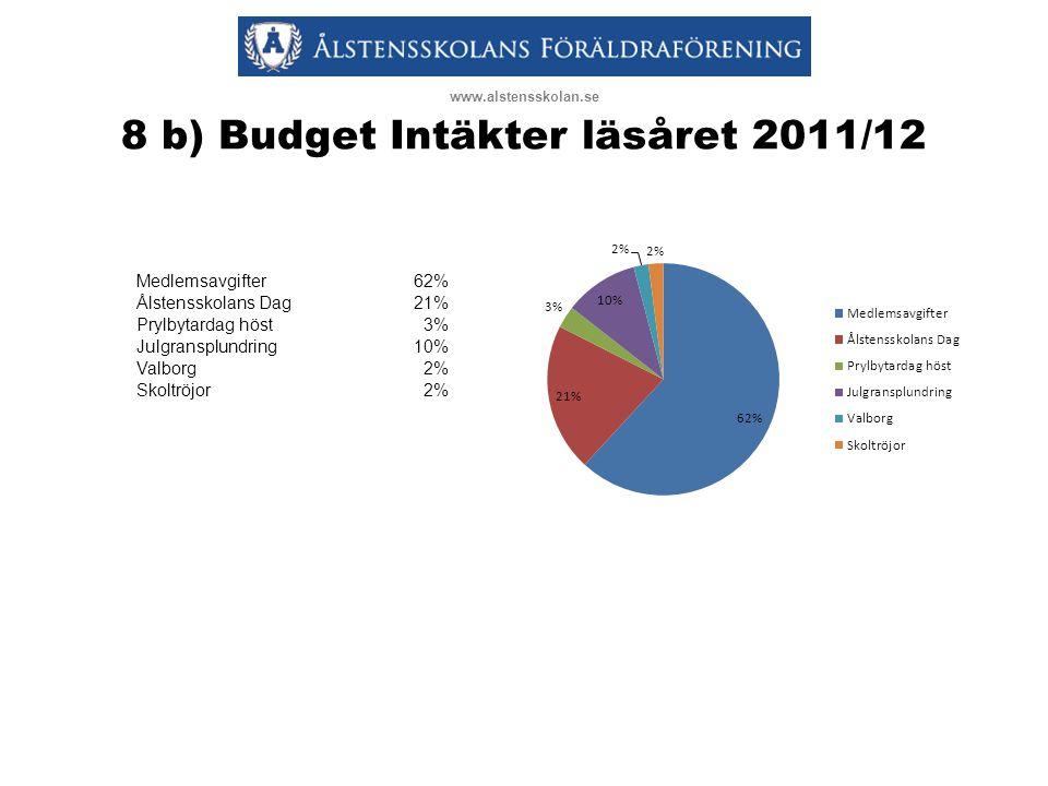8 b) Budget Intäkter läsåret 2011/12 www.alstensskolan.se Medlemsavgifter62% Ålstensskolans Dag21% Prylbytardag höst3% Julgransplundring10% Valborg2% Skoltröjor2%