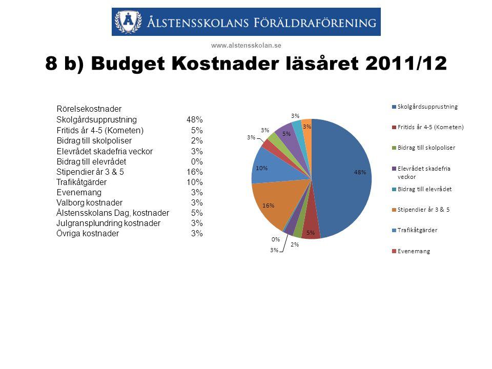 8 b) Budget Kostnader läsåret 2011/12 www.alstensskolan.se Rörelsekostnader Skolgårdsupprustning48% Fritids år 4-5 (Kometen)5% Bidrag till skolpoliser2% Elevrådet skadefria veckor3% Bidrag till elevrådet0% Stipendier år 3 & 516% Trafikåtgärder10% Evenemang3% Valborg kostnader3% Ålstensskolans Dag, kostnader5% Julgransplundring kostnader3% Övriga kostnader3%
