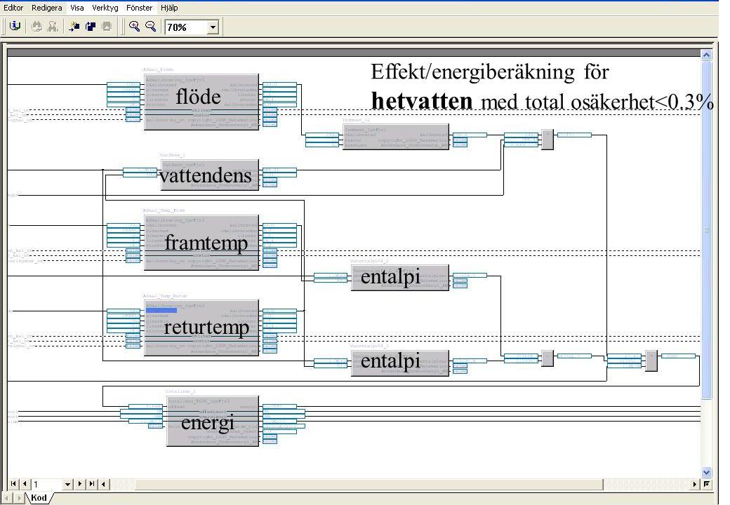 copyright (c) 2010 Stefan Rudbäck, Matematica, 0708387910, mail@matematica.se, matematica.se sid 30 Effekt/energiberäkning för hetvatten med total osä