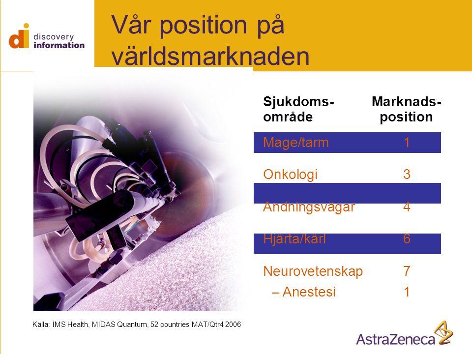 Vår position på världsmarknaden Källa: IMS Health, MIDAS Quantum, 52 countries MAT/Qtr4 2006 Sjukdoms-Marknads- områdeposition Mage/tarm1 Onkologi3 Andningsvägar4 Hjärta/kärl6 Neurovetenskap7 – Anestesi1