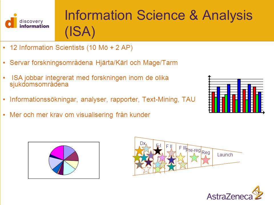 Information Science & Analysis (ISA) • 12 Information Scientists (10 Mö + 2 AP) • Servar forskningsområdena Hjärta/Kärl och Mage/Tarm • ISA jobbar integrerat med forskningen inom de olika sjukdomsområdena • Informationssökningar, analyser, rapporter, Text-Mining, TAU • Mer och mer krav om visualisering från kunder Dx F1fF1f F II F I F III Pre-reg Reg Launch