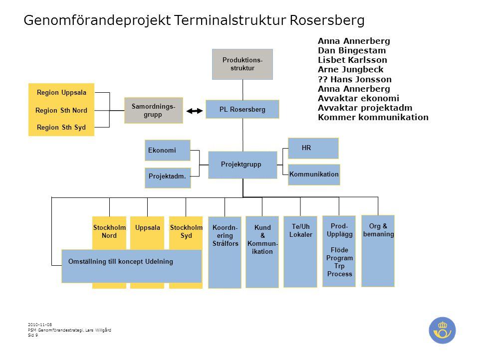 2010-11-08 PSM Genomförandestrategi, Lars Willgård Sid 10 Resan Rosersberg - grov översikt 2010 2011 2012 2013 2014 2015 Anläggning Rosersberg Installationer Drift Strålfors .