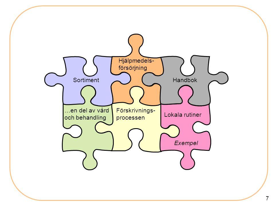 7 Förskrivnings- processen Handbok Hjälpmedels- försörjning …en del av vård och behandling Lokala rutiner Sortiment Exempel