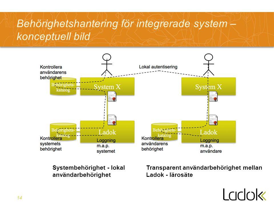 14 Behörighetshantering för integrerade system – konceptuell bild Systembehörighet - lokal användarbehörighet Transparent användarbehörighet mellan Ladok - lärosäte