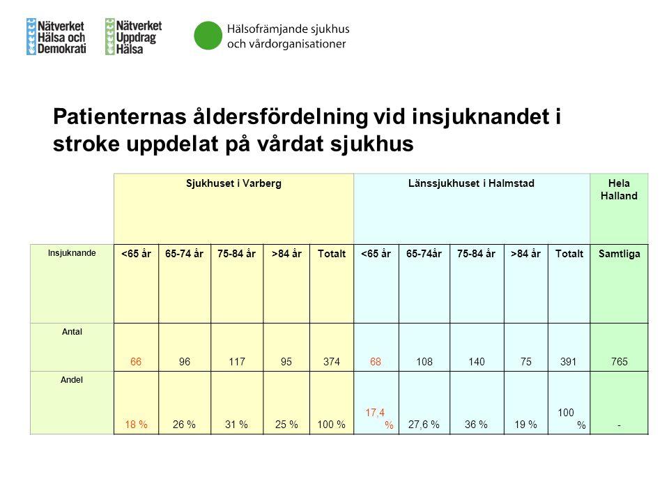 Sjukhuset i VarbergLänssjukhuset i HalmstadHela Halland Insjuknande <65 år65-74 år75-84 år>84 årTotalt<65 år65-74år75-84 år>84 årTotaltSamtliga Antal