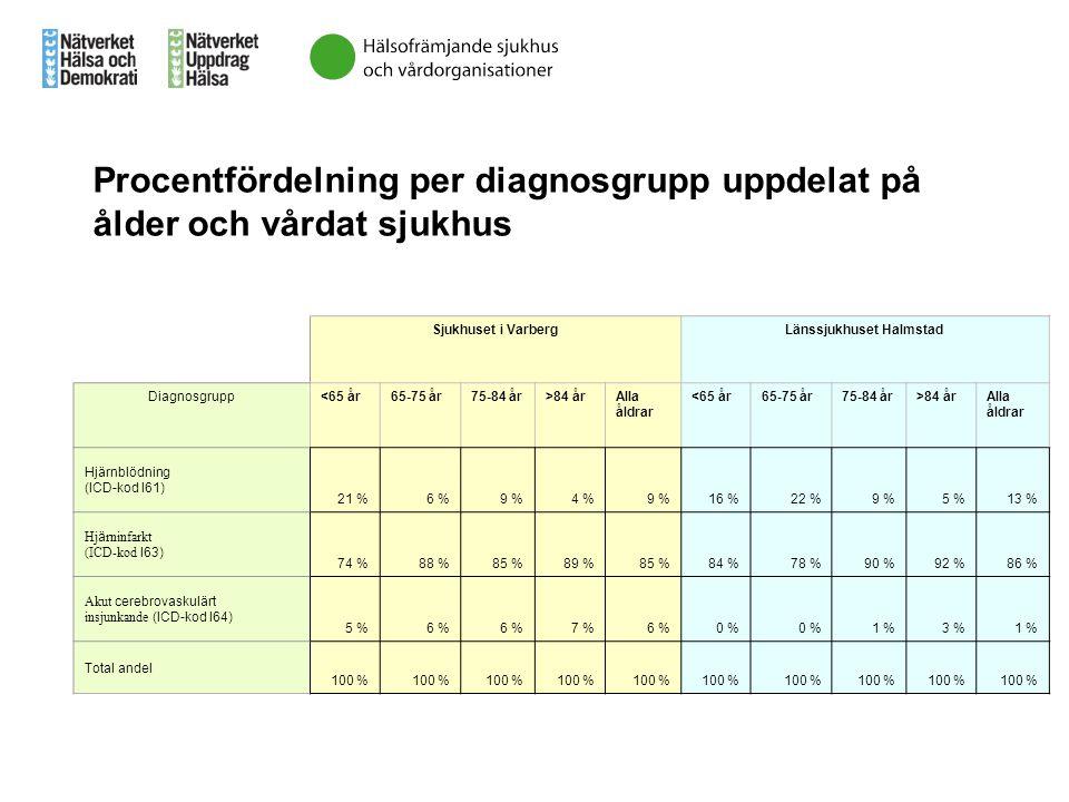 Sjukhuset i VarbergLänssjukhuset Halmstad Diagnosgrupp<65 år65-75 år75-84 år>84 årAlla åldrar <65 år65-75 år75-84 år>84 årAlla åldrar Hjärnblödning (I
